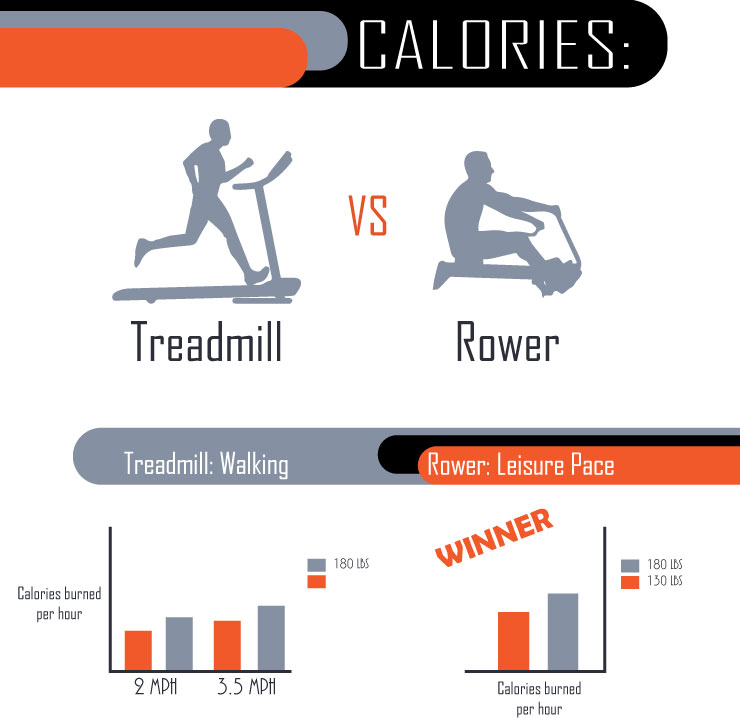 Calories burned on treadmill versus rowing machine